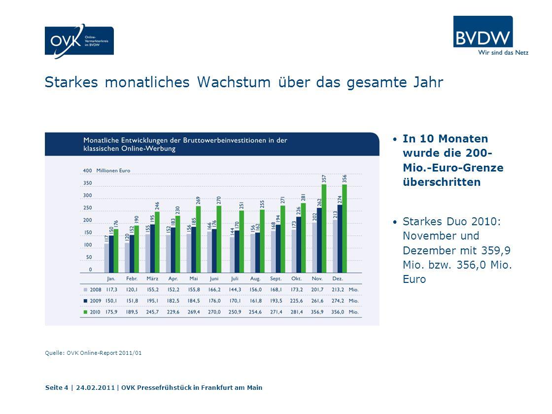 Internet erstmals zweitstärkstes Werbemedium Seite 5 | 24.02.2011 | OVK Pressefrühstück in Frankfurt am Main Quelle: OVK Online-Report 2011/01 Anteil des Mediums Internet am Gesamtwerbemarkt lag 2010 bei 19,2% Online überrundet Zeitungen und liegt auf Platz 2 hinter TV Seit 2006 hat das Internet den Marktanteil verdoppelt