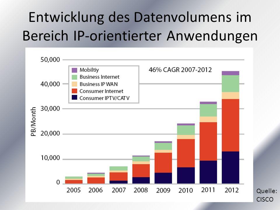 Entwicklung des Datenvolumens im Bereich IP-orientierter Anwendungen Quelle: CISCO
