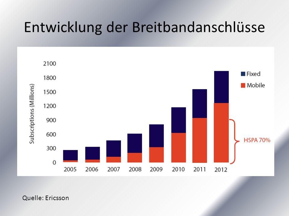 Entwicklung der Breitbandanschlüsse Quelle: Ericsson