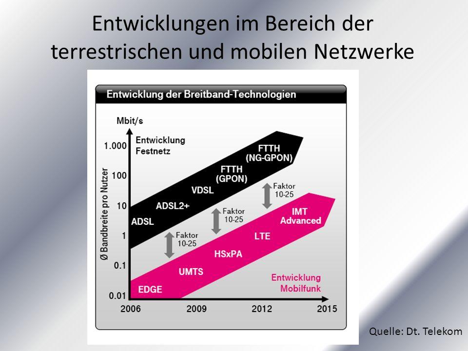 Entwicklungen im Bereich der terrestrischen und mobilen Netzwerke Quelle: Dt. Telekom