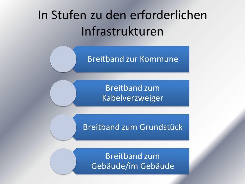 In Stufen zu den erforderlichen Infrastrukturen Breitband zur Kommune Breitband zum Kabelverzweiger Breitband zum Grundstück Breitband zum Gebäude/im