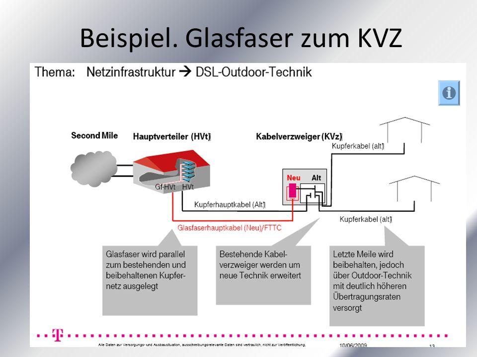 Beispiel. Glasfaser zum KVZ
