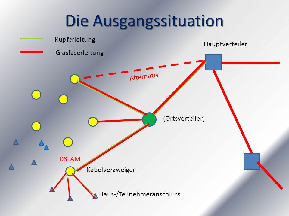 Die Ausgangssituation Hauptverteiler (Ortsverteiler) Kabelverzweiger Haus-/Teilnehmeranschluss Kupferleitung Glasfaserleitung DSLAM Alternativ