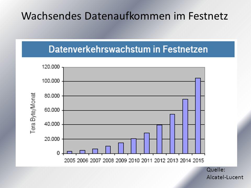 Wachsendes Datenaufkommen im Festnetz Quelle: Alcatel-Lucent