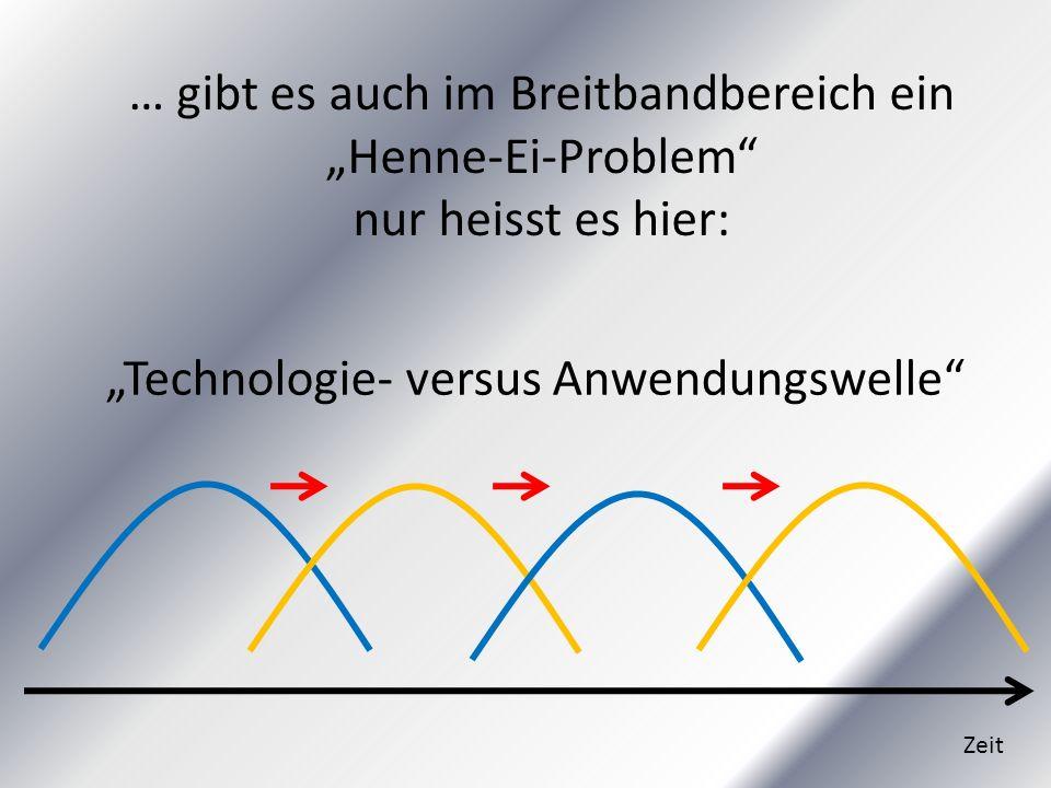 Technologie- versus Anwendungswelle Zeit … gibt es auch im Breitbandbereich ein Henne-Ei-Problem nur heisst es hier: