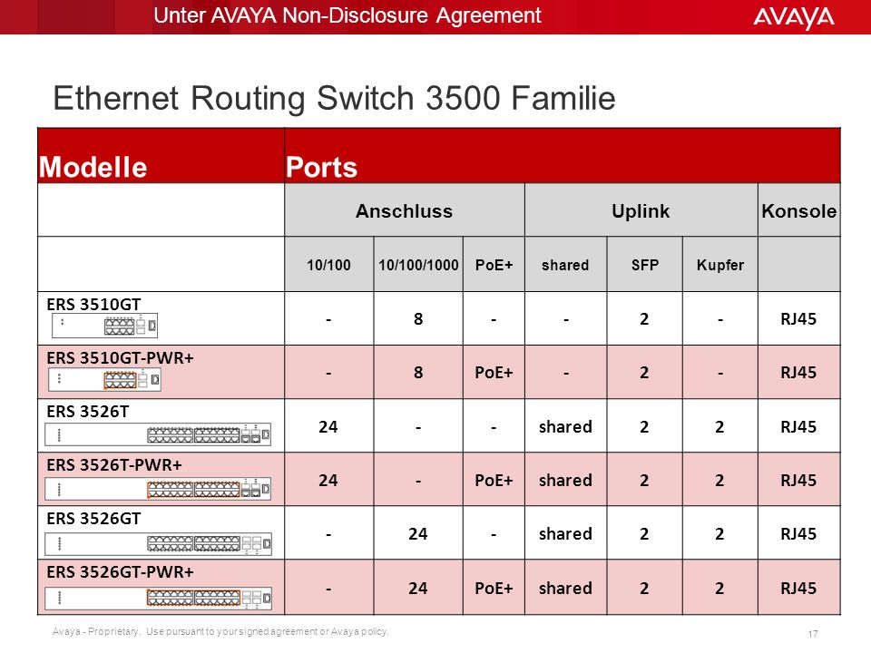 Avaya - Proprietary. Use pursuant to your signed agreement or Avaya policy. 17 ModellePorts AnschlussUplinkKonsole 10/10010/100/1000PoE+sharedSFPKupfe