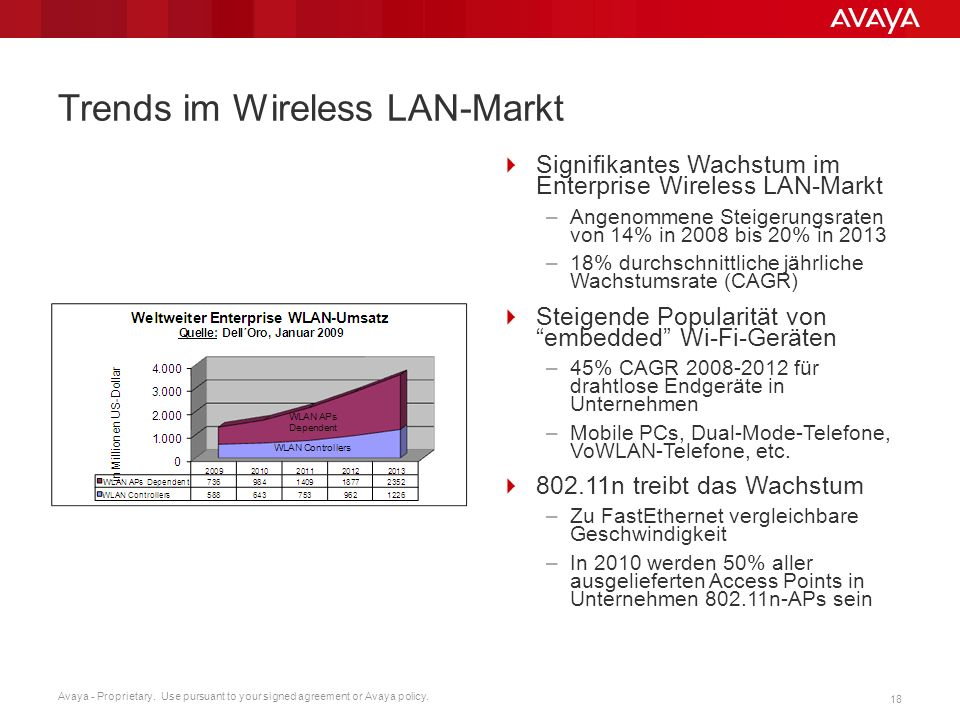 Avaya - Proprietary. Use pursuant to your signed agreement or Avaya policy. 18 Trends im Wireless LAN-Markt Signifikantes Wachstum im Enterprise Wirel