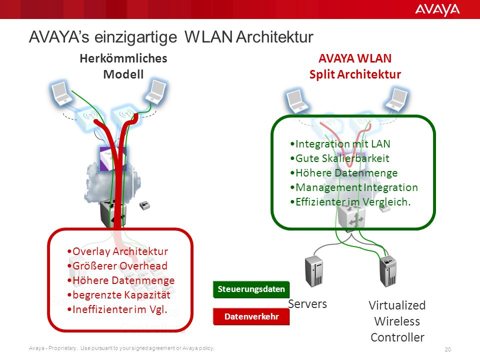 Avaya - Proprietary. Use pursuant to your signed agreement or Avaya policy. 20 AVAYAs einzigartige WLAN Architektur Herkömmliches Modell Servers Virtu