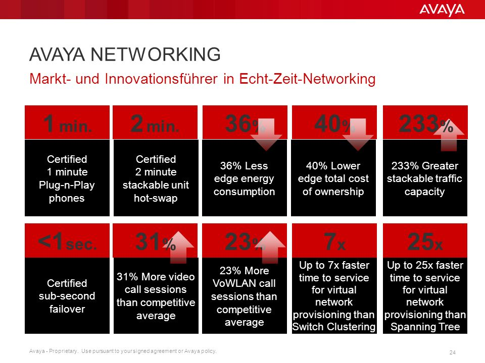 Avaya - Proprietary. Use pursuant to your signed agreement or Avaya policy. 24 AVAYA NETWORKING Markt- und Innovationsführer in Echt-Zeit-Networking S