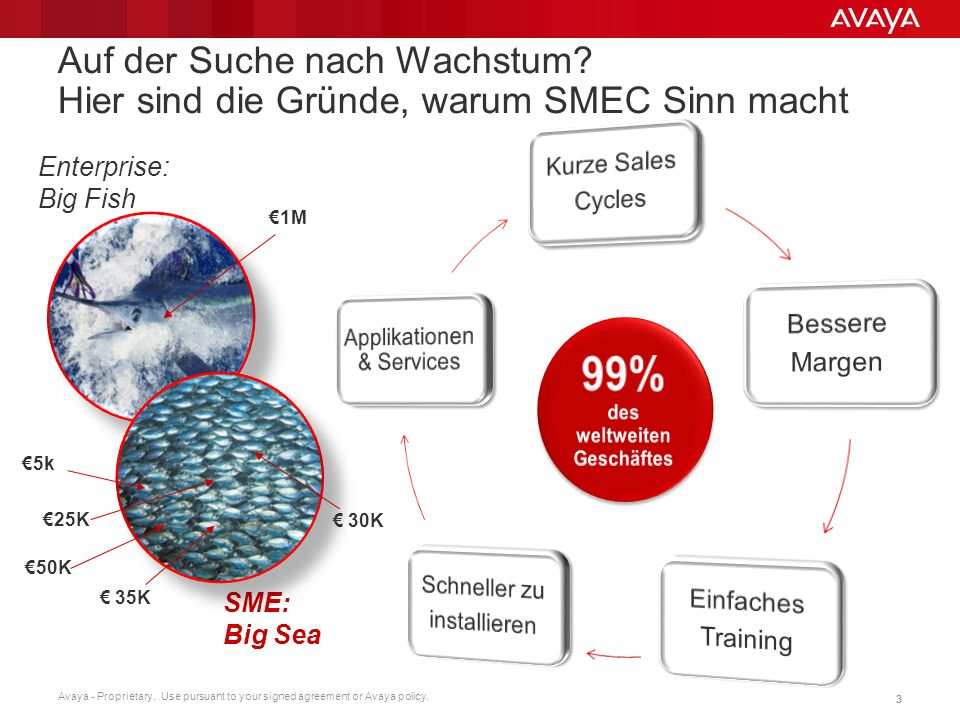 Avaya - Proprietary. Use pursuant to your signed agreement or Avaya policy. 33 Auf der Suche nach Wachstum? Hier sind die Gründe, warum SMEC Sinn mach
