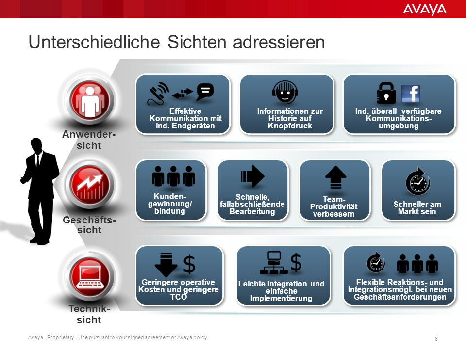 Avaya - Proprietary. Use pursuant to your signed agreement or Avaya policy. 88 Anwender- sicht Geschäfts- sicht Technik- sicht Effektive Kommunikation