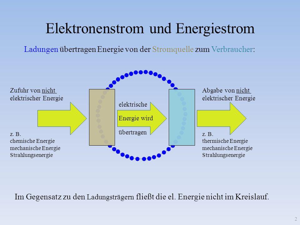 Elektronenstrom und Energiestrom 2 Ladungen übertragen Energie von der Stromquelle zum Verbraucher: Im Gegensatz zu den Ladungsträgern fließt die el.