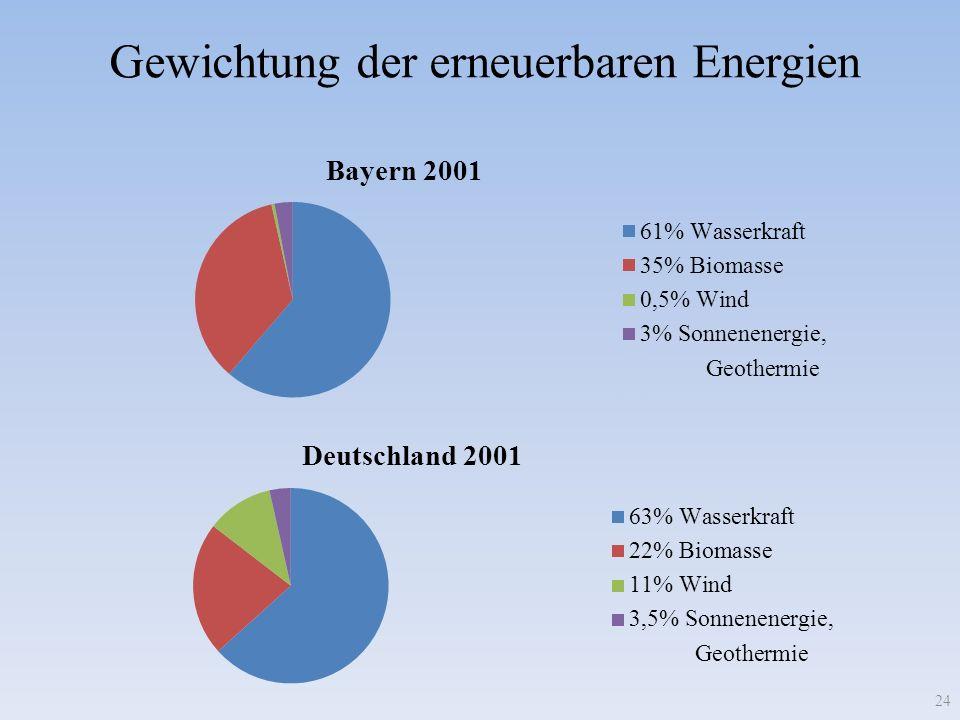 Gewichtung der erneuerbaren Energien 24