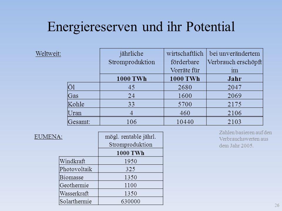 Energiereserven und ihr Potential 26 Weltweit:jährlichewirtschaftlichbei unverändertem StromproduktionförderbareVerbrauch erschöpft Vorräte fürim 1000