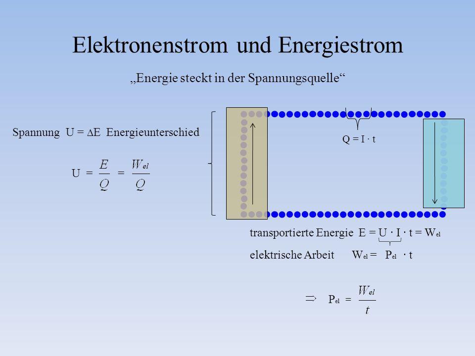 Elektronenstrom und Energiestrom 3 Energie steckt in der Spannungsquelle Spannung U = E Energieunterschied U = = Q = I t transportierte Energie E = U