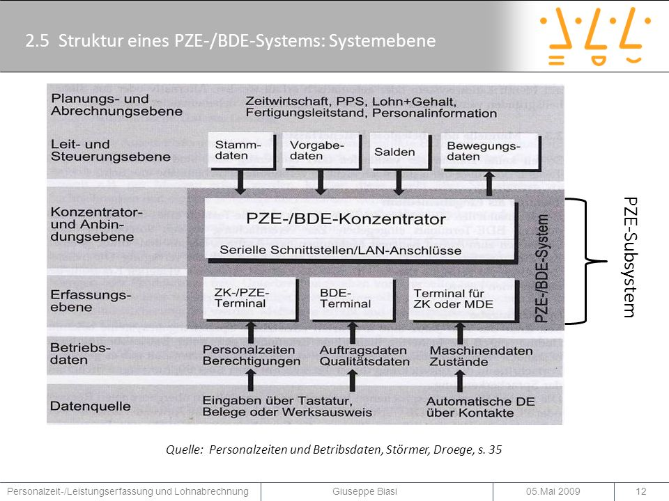 2.6 Komponenten eines ZK- und PZE-Subsystems 05.Mai 2009Personalzeit-/Leistungserfassung und Lohnabrechnung Giuseppe Biasi13