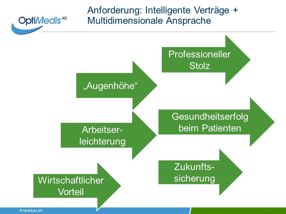 Anforderung: Intelligente Verträge + Multidimensionale Ansprache 15 Professioneller Stolz Wirtschaftlicher Vorteil Arbeitser- leichterung Gesundheitse