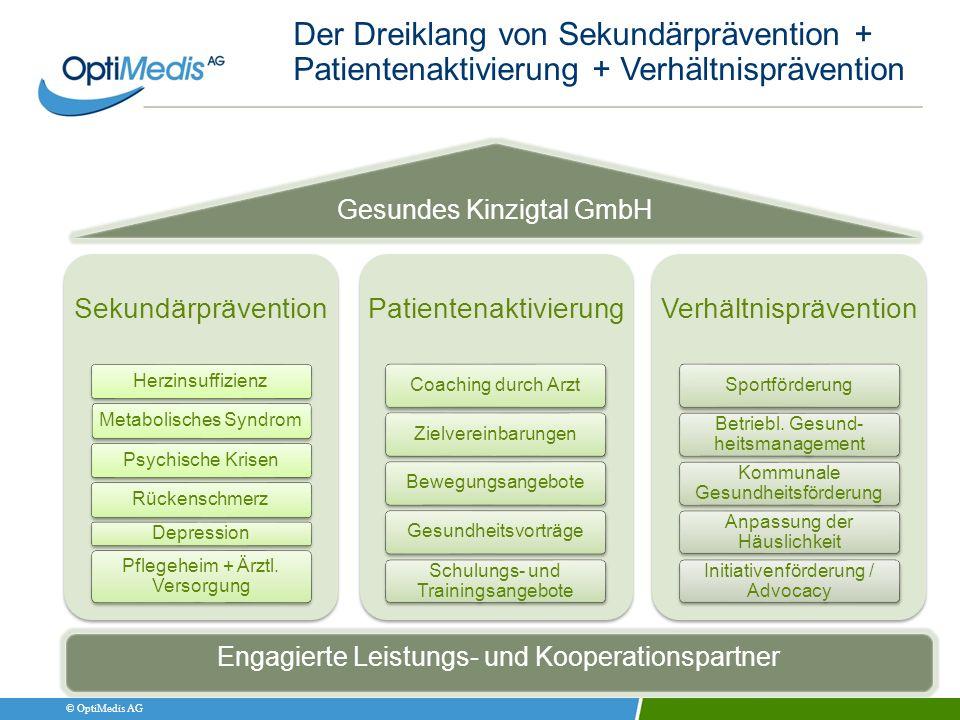 © OptiMedis AG Der Dreiklang von Sekundärprävention + Patientenaktivierung + Verhältnisprävention Sekundärprävention HerzinsuffizienzMetabolisches Syn