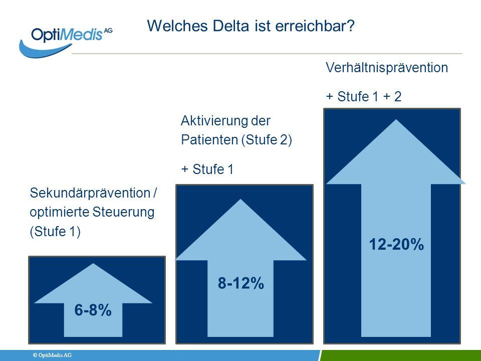 © OptiMedis AG Welches Delta ist erreichbar? Sekundärprävention / optimierte Steuerung (Stufe 1) 6-8% 8-12% 12-20% Aktivierung der Patienten (Stufe 2)