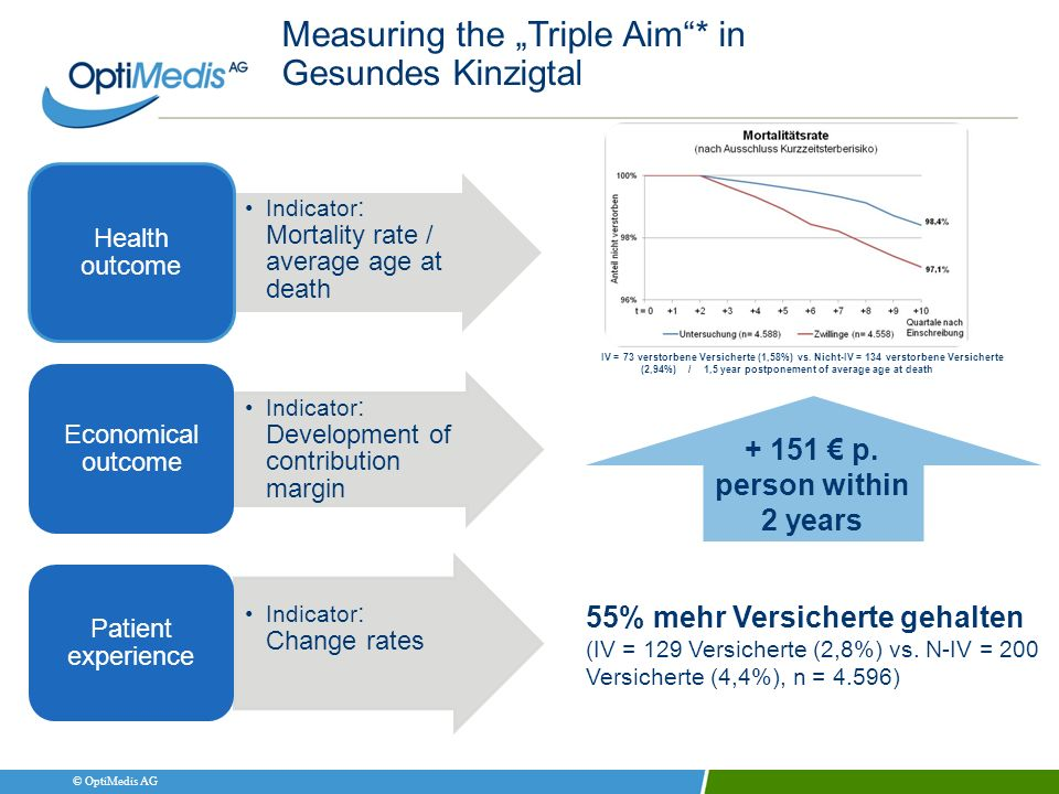© OptiMedis AG Measuring the Triple Aim* in Gesundes Kinzigtal Indicator : Mortality rate / average age at death Health outcome Indicator : Developmen