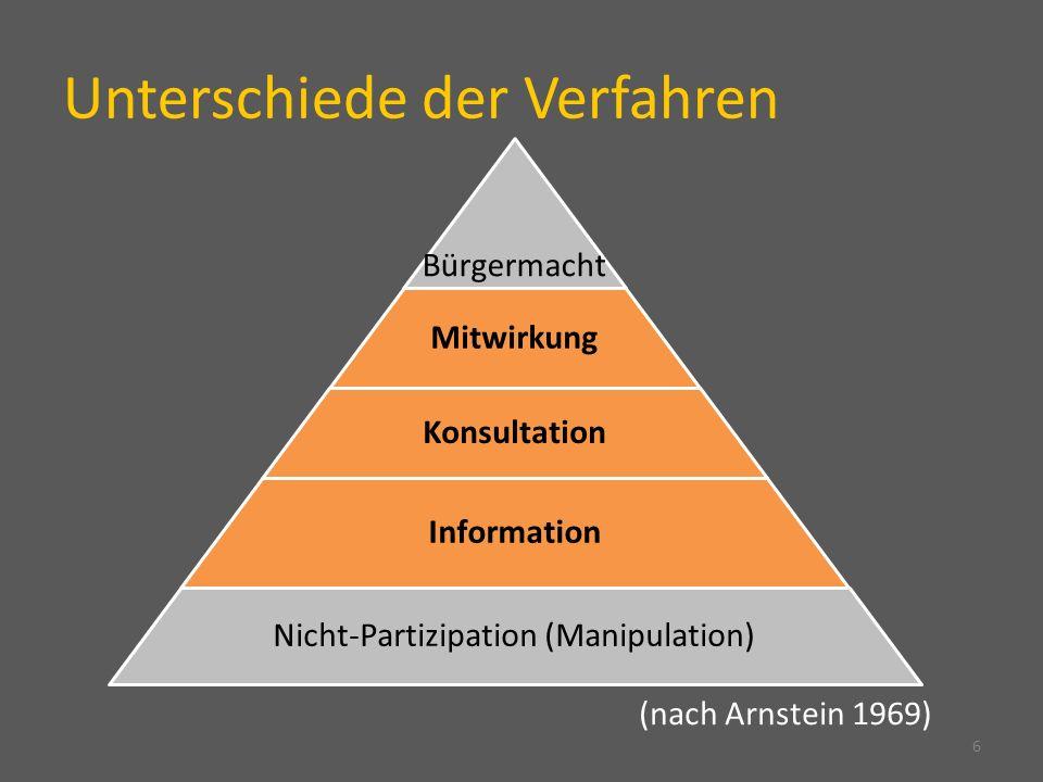 Unterschiede der Verfahren 6 (nach Arnstein 1969) Bürgermacht Mitwirkung Konsultation Information Nicht-Partizipation (Manipulation)