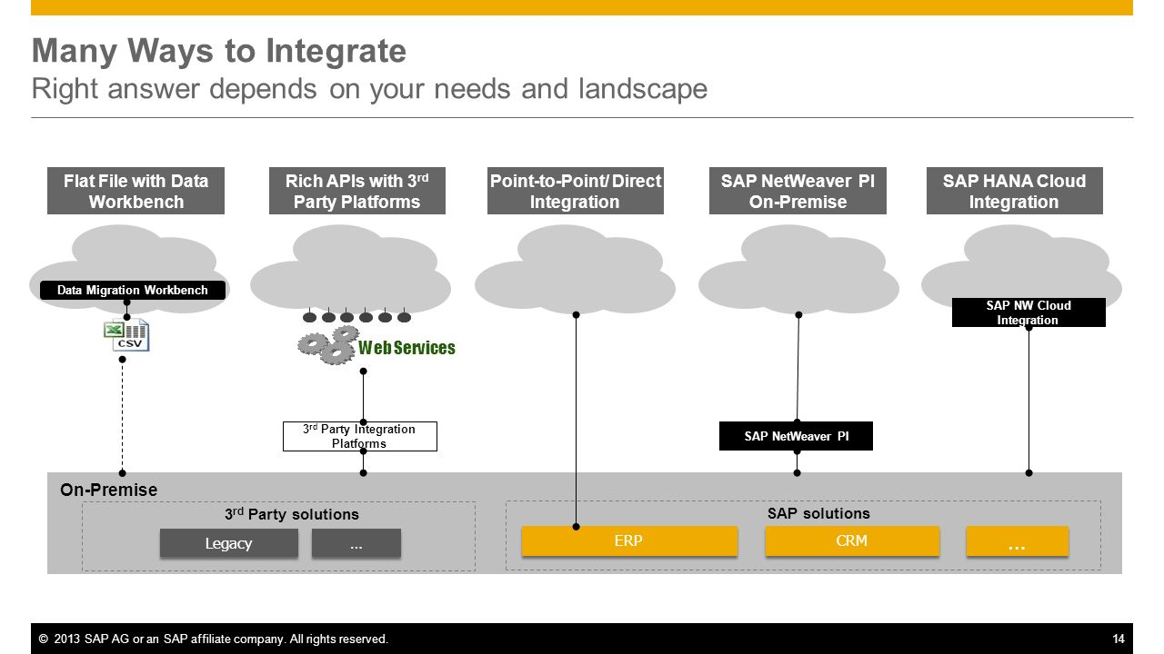 ©2013 SAP AG or an SAP affiliate company. All rights reserved.14 Many Ways to Integrate Right answer depends on your needs and landscape Data Migratio