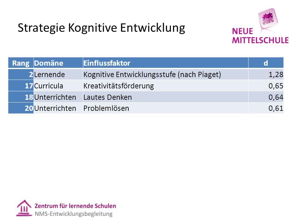 Strategie Kognitive Entwicklung RangDomäneEinflussfaktord 2LernendeKognitive Entwicklungsstufe (nach Piaget)1,28 17CurriculaKreativitätsförderung0,65 18UnterrichtenLautes Denken0,64 20UnterrichtenProblemlösen0,61