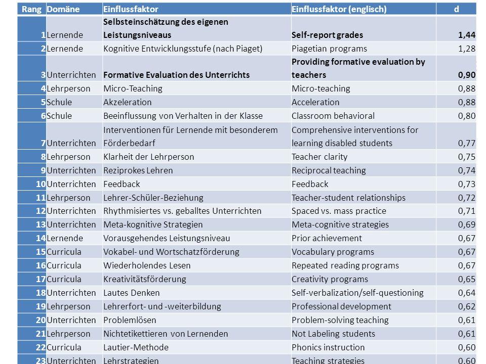 RangDomäneEinflussfaktorEinflussfaktor (englisch)d 1Lernende Selbsteinschätzung des eigenen LeistungsniveausSelf-report grades1,44 2LernendeKognitive Entwicklungsstufe (nach Piaget)Piagetian programs1,28 3UnterrichtenFormative Evaluation des Unterrichts Providing formative evaluation by teachers0,90 4LehrpersonMicro-TeachingMicro-teaching0,88 5SchuleAkzelerationAcceleration0,88 6SchuleBeeinflussung von Verhalten in der KlasseClassroom behavioral0,80 7Unterrichten Interventionen für Lernende mit besonderem Förderbedarf Comprehensive interventions for learning disabled students0,77 8LehrpersonKlarheit der LehrpersonTeacher clarity0,75 9UnterrichtenReziprokes LehrenReciprocal teaching0,74 10UnterrichtenFeedback 0,73 11LehrpersonLehrer-Schüler-BeziehungTeacher-student relationships0,72 12UnterrichtenRhythmisiertes vs.