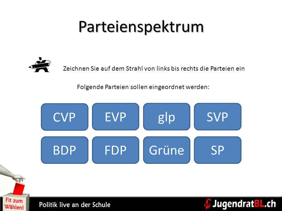 Parteienspektrum Folgende Parteien sollen eingeordnet werden: Zeichnen Sie auf dem Strahl von links bis rechts die Parteien ein BDP CVP EVP FDPGrüne g