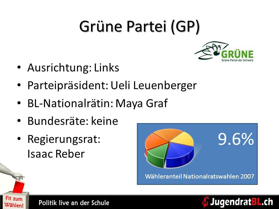 Grüne Partei (GP) Ausrichtung: Links Parteipräsident: Ueli Leuenberger BL-Nationalrätin: Maya Graf Bundesräte: keine Regierungsrat: Isaac Reber 9.6% W