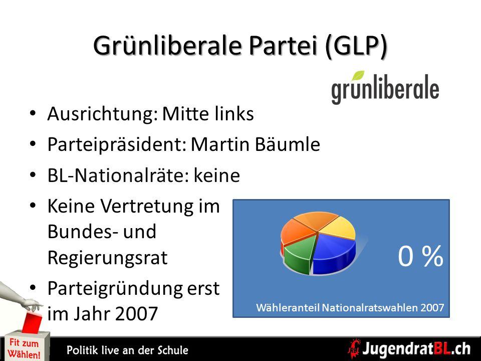 Grünliberale Partei (GLP) Ausrichtung: Mitte links Parteipräsident: Martin Bäumle BL-Nationalräte: keine Keine Vertretung im Bundes- und Regierungsrat