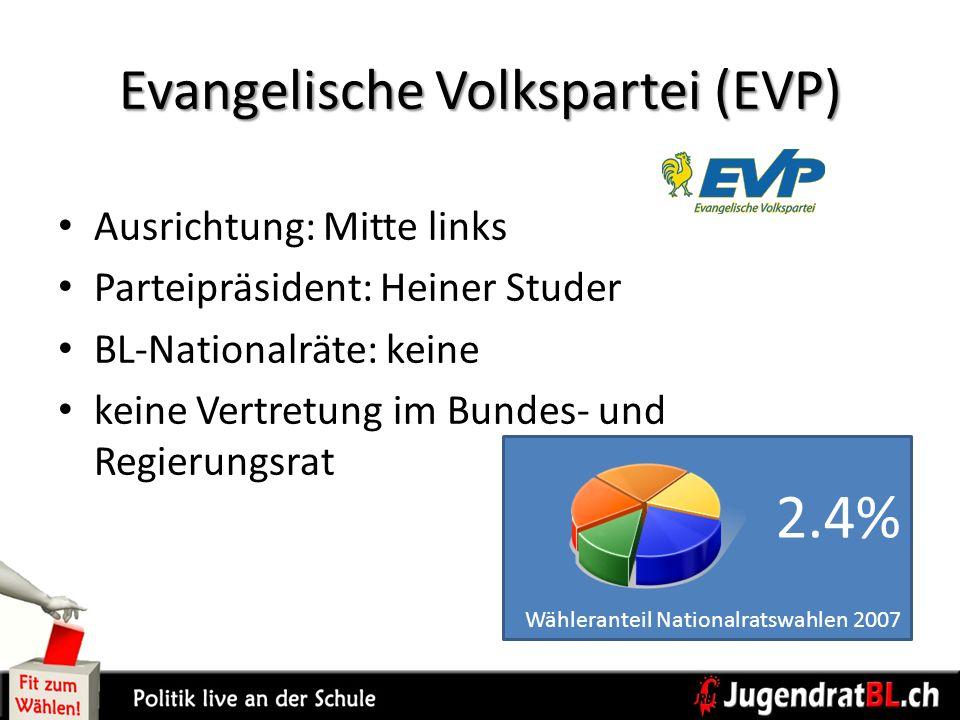 Evangelische Volkspartei (EVP) Ausrichtung: Mitte links Parteipräsident: Heiner Studer BL-Nationalräte: keine keine Vertretung im Bundes- und Regierun