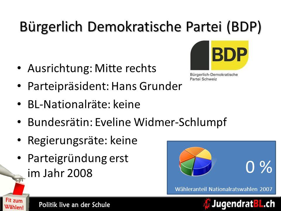 Bürgerlich Demokratische Partei (BDP) Ausrichtung: Mitte rechts Parteipräsident: Hans Grunder BL-Nationalräte: keine Bundesrätin: Eveline Widmer-Schlu