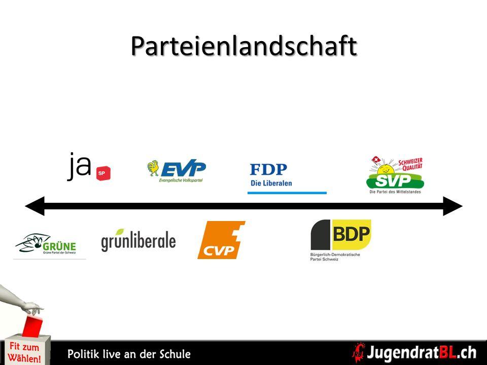 Parteienlandschaft