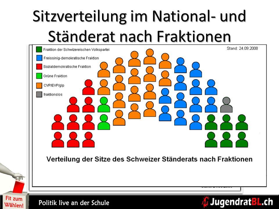 Sitzverteilung im National- und Ständerat nach Fraktionen