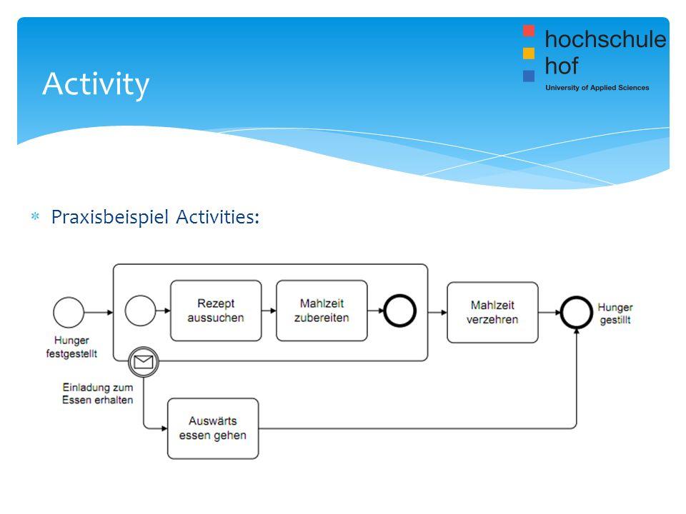Praxisbeispiel Activities: Activity