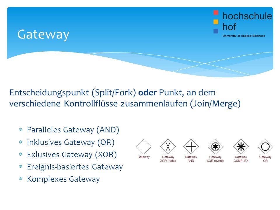 Entscheidungspunkt (Split/Fork) oder Punkt, an dem verschiedene Kontrollflüsse zusammenlaufen (Join/Merge) Paralleles Gateway (AND) Inklusives Gateway