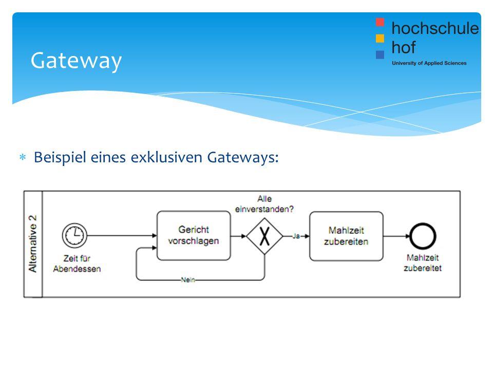 Beispiel eines exklusiven Gateways: Gateway