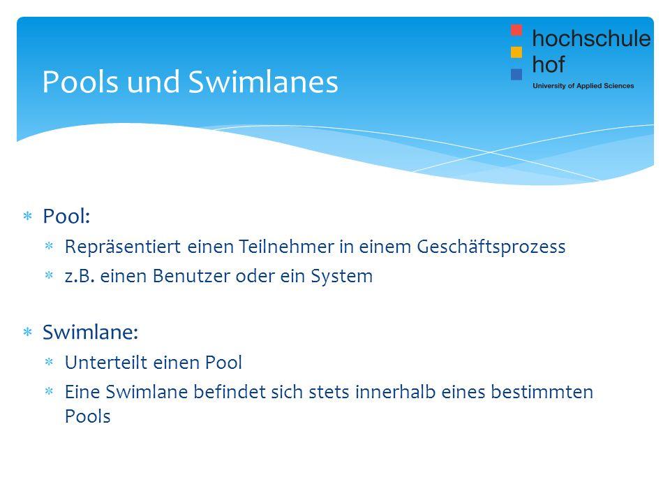 Pool: Repräsentiert einen Teilnehmer in einem Geschäftsprozess z.B. einen Benutzer oder ein System Swimlane: Unterteilt einen Pool Eine Swimlane befin
