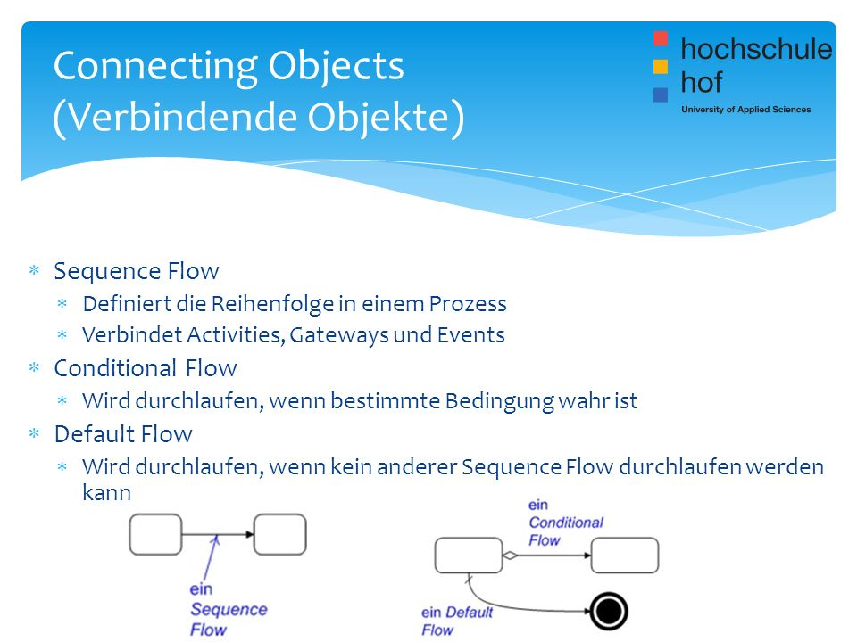 Sequence Flow Definiert die Reihenfolge in einem Prozess Verbindet Activities, Gateways und Events Conditional Flow Wird durchlaufen, wenn bestimmte B