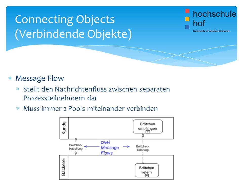 Message Flow Stellt den Nachrichtenfluss zwischen separaten Prozessteilnehmern dar Muss immer 2 Pools miteinander verbinden Connecting Objects (Verbin