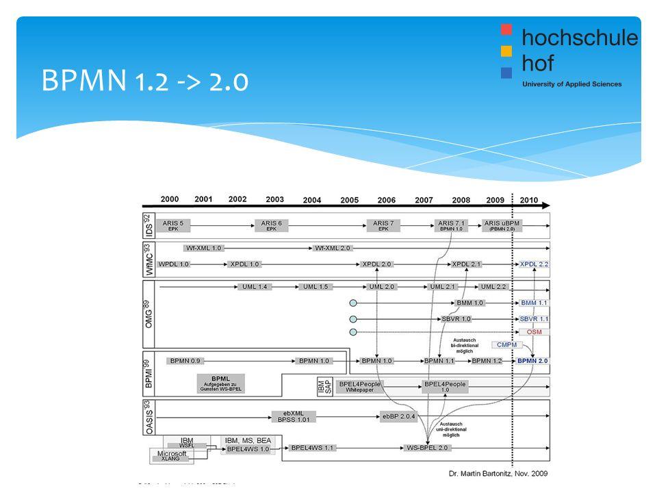 BPMN 1.2 -> 2.0