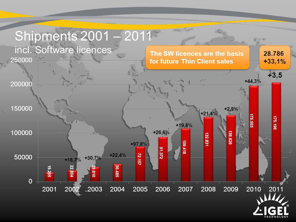 Shipments 2001 – 2011 incl. Software licences +3,5 +44,3% +2,9% +21,4% +19,8% +26,6% +97,8% +22,4% +30,7% +18,7% The SW licences are the basis for fut