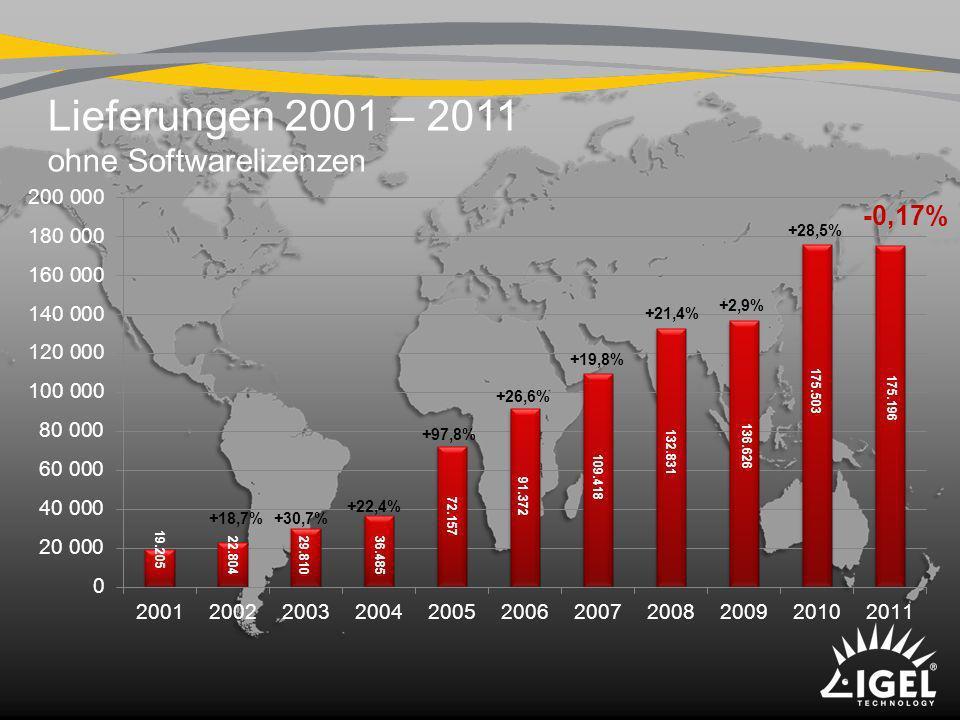 Lieferungen 2001 – 2011 ohne Softwarelizenzen -0,17% +28,5% +2,9% +21,4% +19,8% +26,6% +97,8% +22,4% +30,7% +18,7% 19.205 175.196 72.157 36.485 29.810