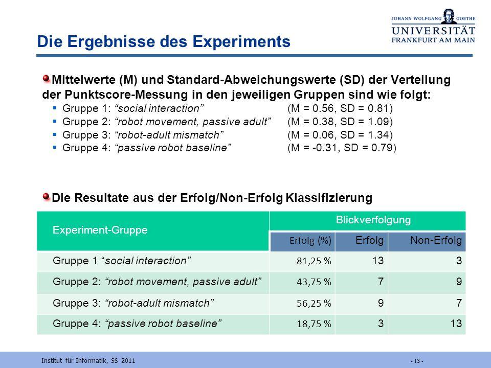 Die Ergebnisse des Experiments Mittelwerte (M) und Standard-Abweichungswerte (SD) der Verteilung der Punktscore-Messung in den jeweiligen Gruppen sind