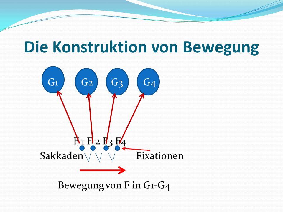 Die Konstruktion von Bewegung G1 G2 G3 G4 F 1 F 2 F3 F4 Sakkaden Fixationen Bewegung von F in G1-G4