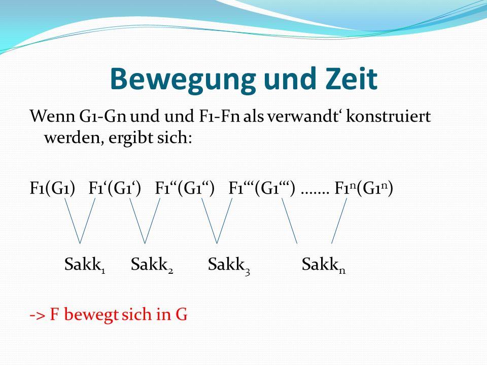 Bewegung und Zeit Wenn G1-Gn und und F1-Fn als verwandt konstruiert werden, ergibt sich: F1(G1) F1(G1) F1(G1) F1(G1) ……. F1 n (G1 n ) Sakk 1 Sakk 2 Sa