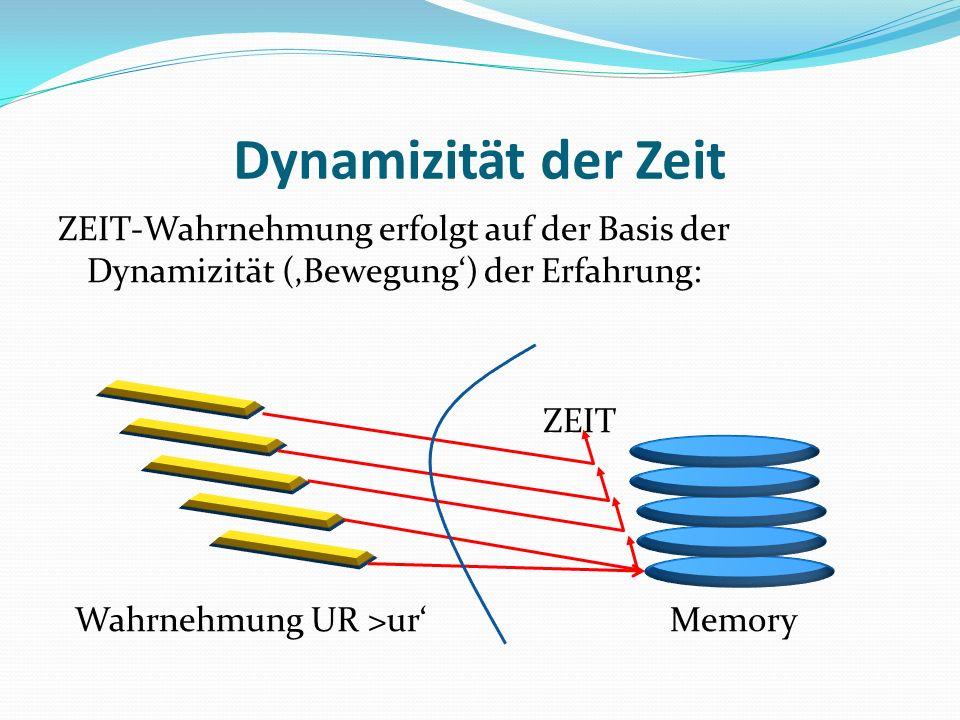 Dynamizität der Zeit ZEIT-Wahrnehmung erfolgt auf der Basis der Dynamizität (Bewegung) der Erfahrung: ZEIT Wahrnehmung UR >ur Memory