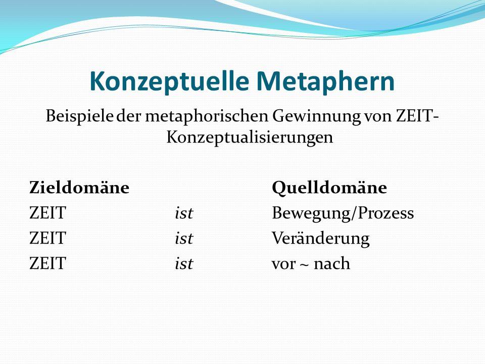Konzeptuelle Metaphern Beispiele der metaphorischen Gewinnung von ZEIT- Konzeptualisierungen ZieldomäneQuelldomäne ZEIT ist Bewegung/Prozess ZEIT ist