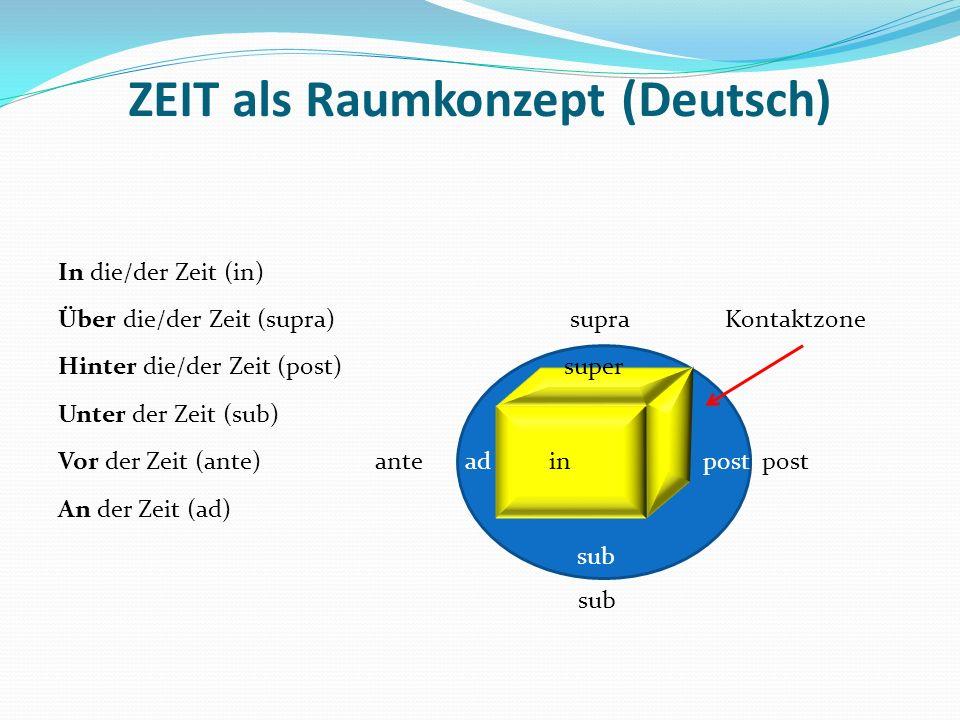 ZEIT als Raumkonzept (Deutsch) In die/der Zeit (in) Über die/der Zeit (supra) supra Kontaktzone Hinter die/der Zeit (post) super Unter der Zeit (sub)